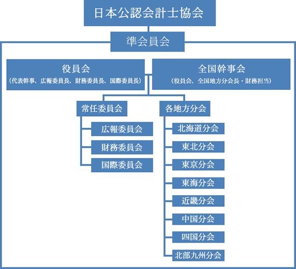 準会員会組織図